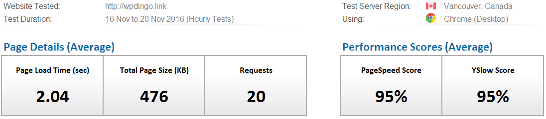 hostgator-desktop-speed-dashboard-week-32