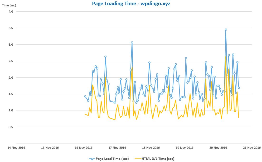 hub-desktop-speed-chart-week-32