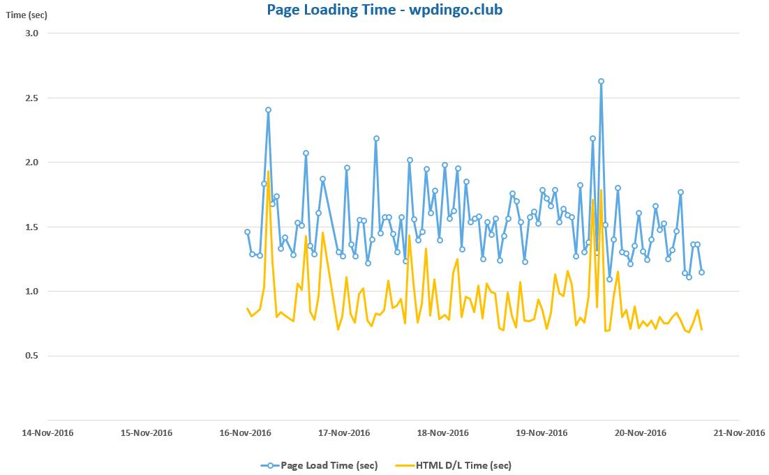 inmotion-desktop-speed-chart-week-32