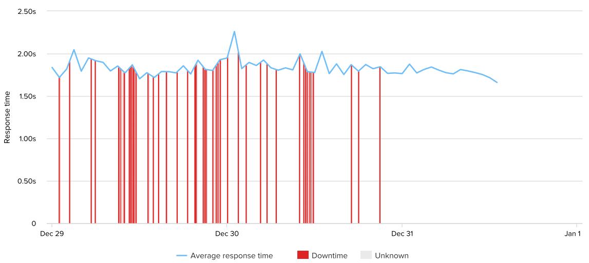 a2-uptime-response-time-week-38