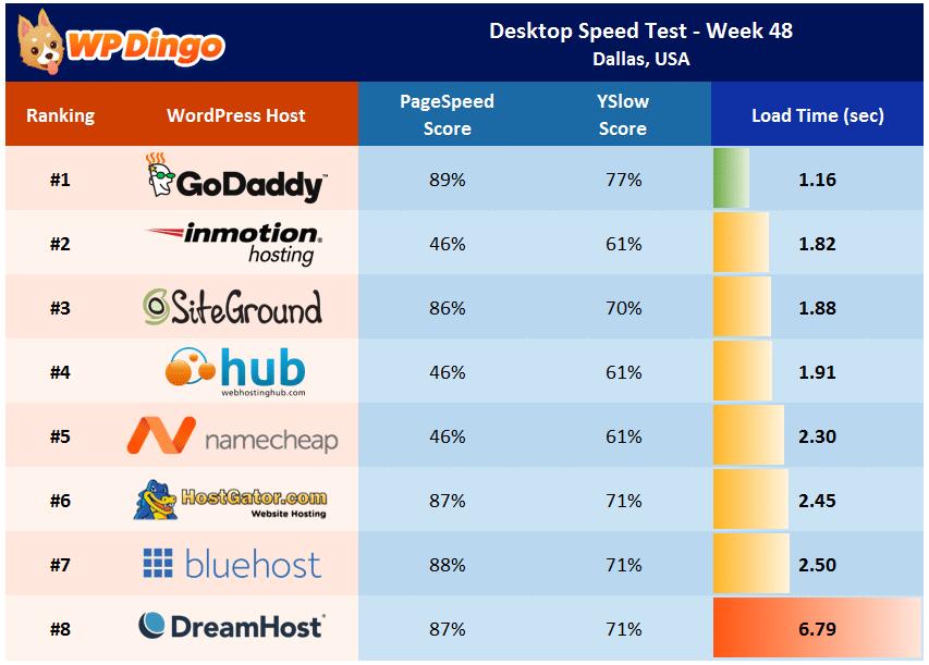 Desktop Speed Test Results - Week 48 Summary Table