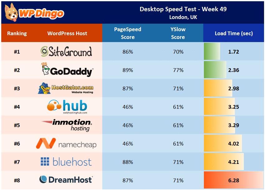 Desktop Speed Test Results - Week 49 Summary Table