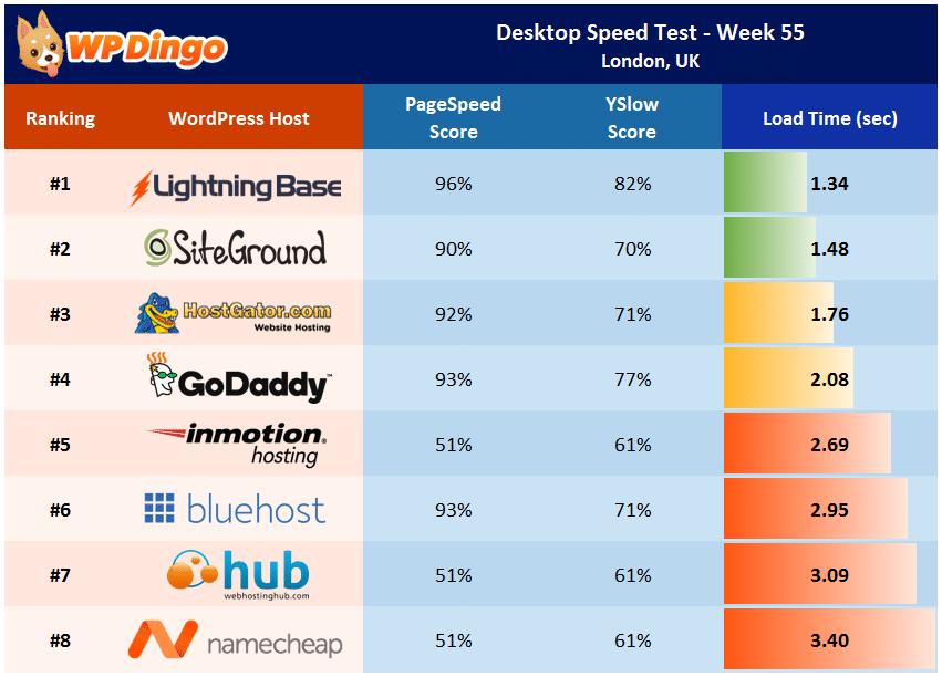 Desktop Speed Test Results - Week 55 Summary Table