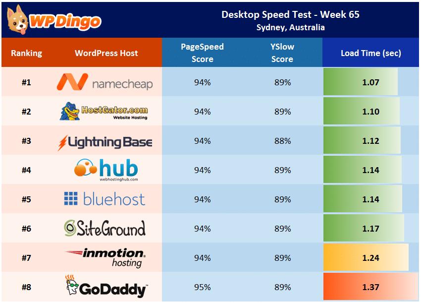 Desktop Speed Test Results - Week 65 Summary Table