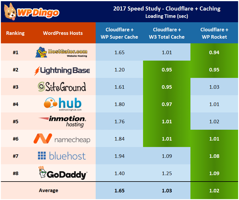 Fastest WP Cloudflare Caching Combo - Individual Host Performance
