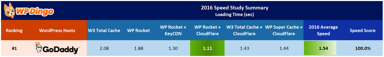 Lightning Base vs GoDaddy Speed Test Results - Apr 2016 to Dec 2016