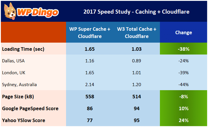 Speed Study 18 - Cloudflare & W3 Total Cache Results Table