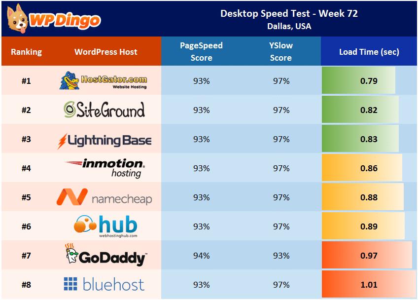 Desktop Speed Test Results - Week 72 Summary Table