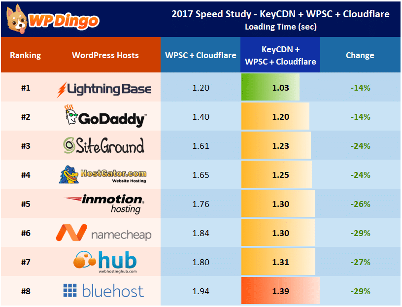 Speed Study 20 - KeyCDN Impact on WP Super Cache - Individual Host Performance