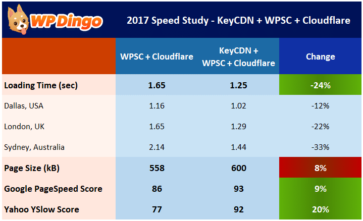 Speed Study 20 - KeyCDN Impact on WP Super Cache - Results Table