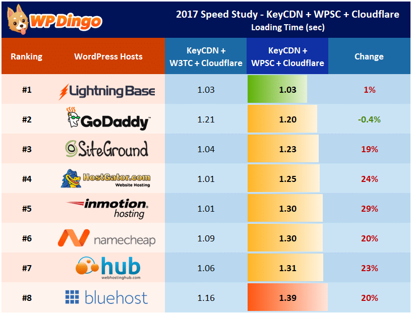 Speed Study 20 - KeyCDN + Cloudflare + WP Super Cache - Individual Host Performance