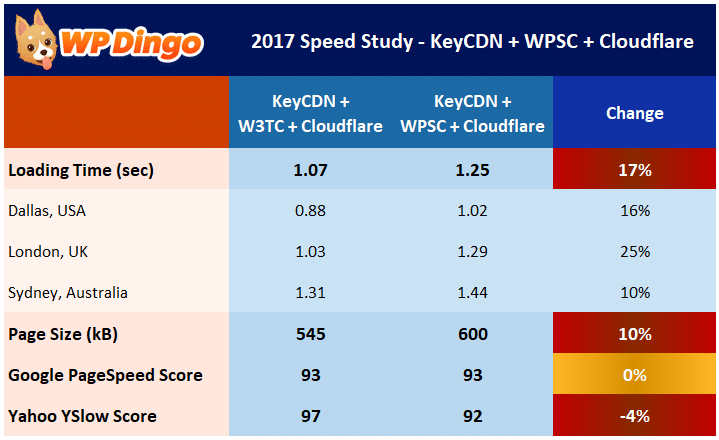 Speed Study 20 - KeyCDN + Cloudflare + WP Super Cache Results Table