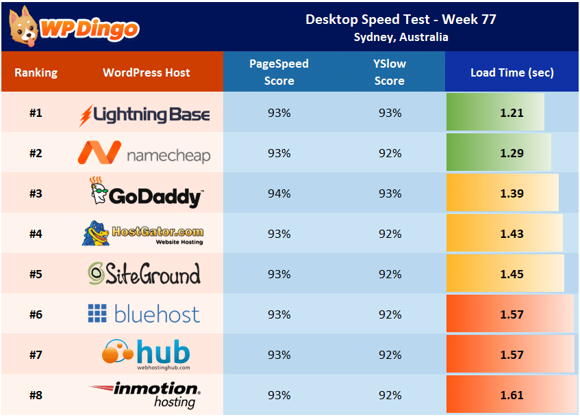 Desktop Speed Test Results - Week 77 Summary Table