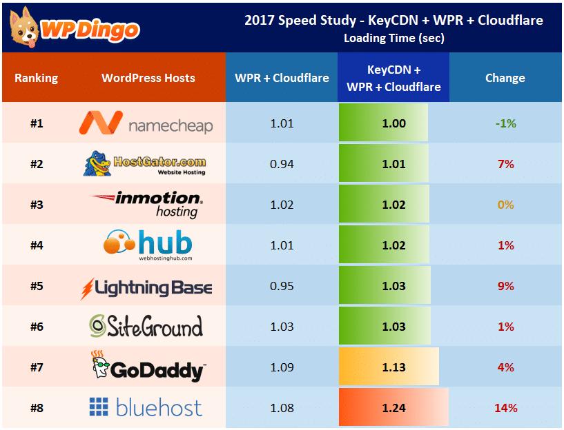 Speed Study 21 - KeyCDN Impact on WP Rocket - Individual Host Performance
