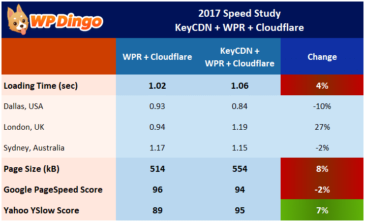 Speed Study 21 - KeyCDN Impact on WP Rocket - Results Table