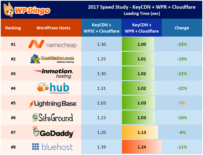 Speed Study 21 - KeyCDN + Cloudflare + WP Rocket - Individual Host Performance