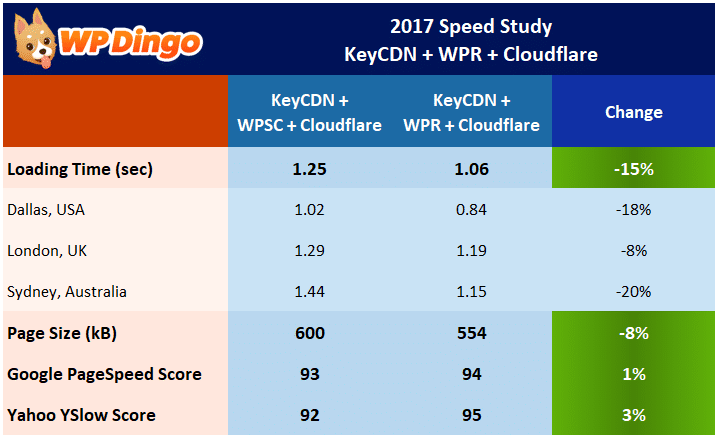 Speed Study 21 - KeyCDN + Cloudflare + WP Rocket Results Table