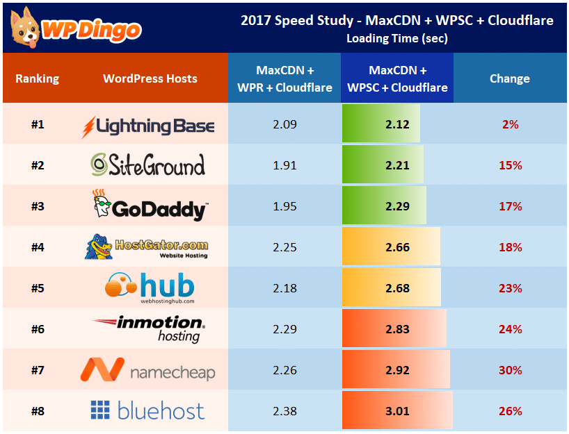 Speed Study 23 - MaxCDN + Cloudflare + WP Super Cache - Individual Host Performance