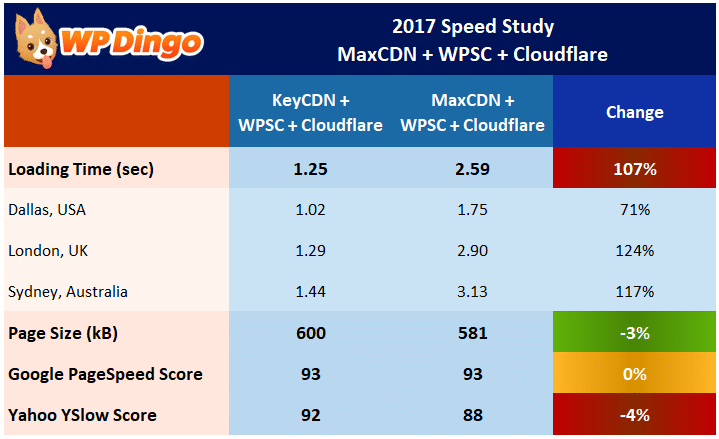 Speed Study 23 - MaxCDN vs KeyCDN with WP Super Cache - Results Table