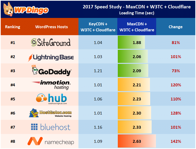 Speed Study 24 - MaxCDN vs KeyCDN with W3 Total Cache - Individual Host Performance