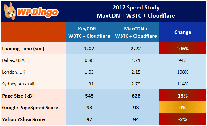Speed Study 24 - MaxCDN vs KeyCDN with W3 Total Cache - Results Table