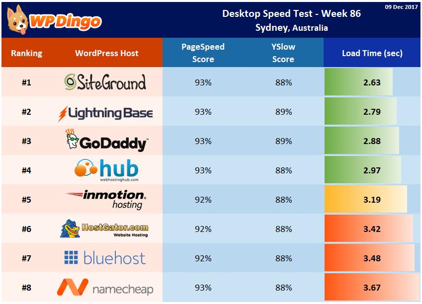Desktop Speed Test Results - Week 86 Summary Table