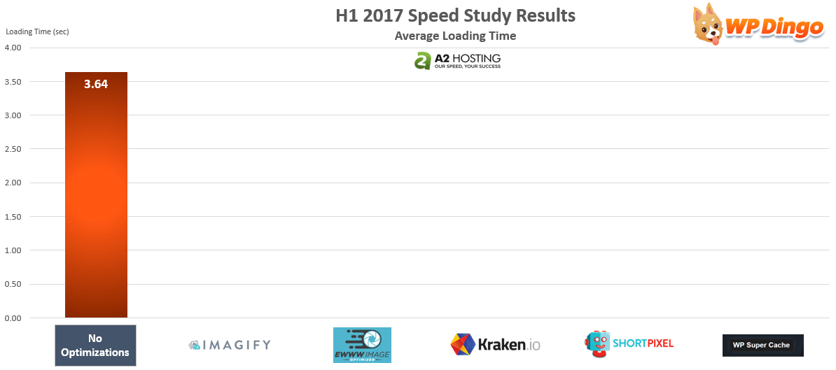 A2 Hosting Speed Test Chart - Jan 2017 to Aug 2017