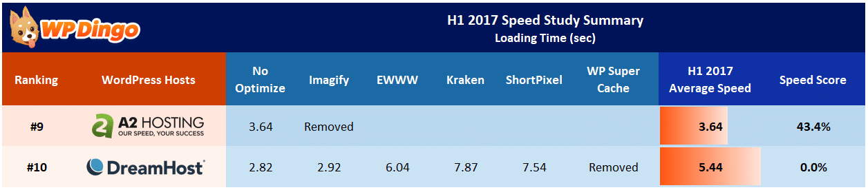 A2 Hosting vs DreamHost Speed Table - Jan 2017 to Aug 2017