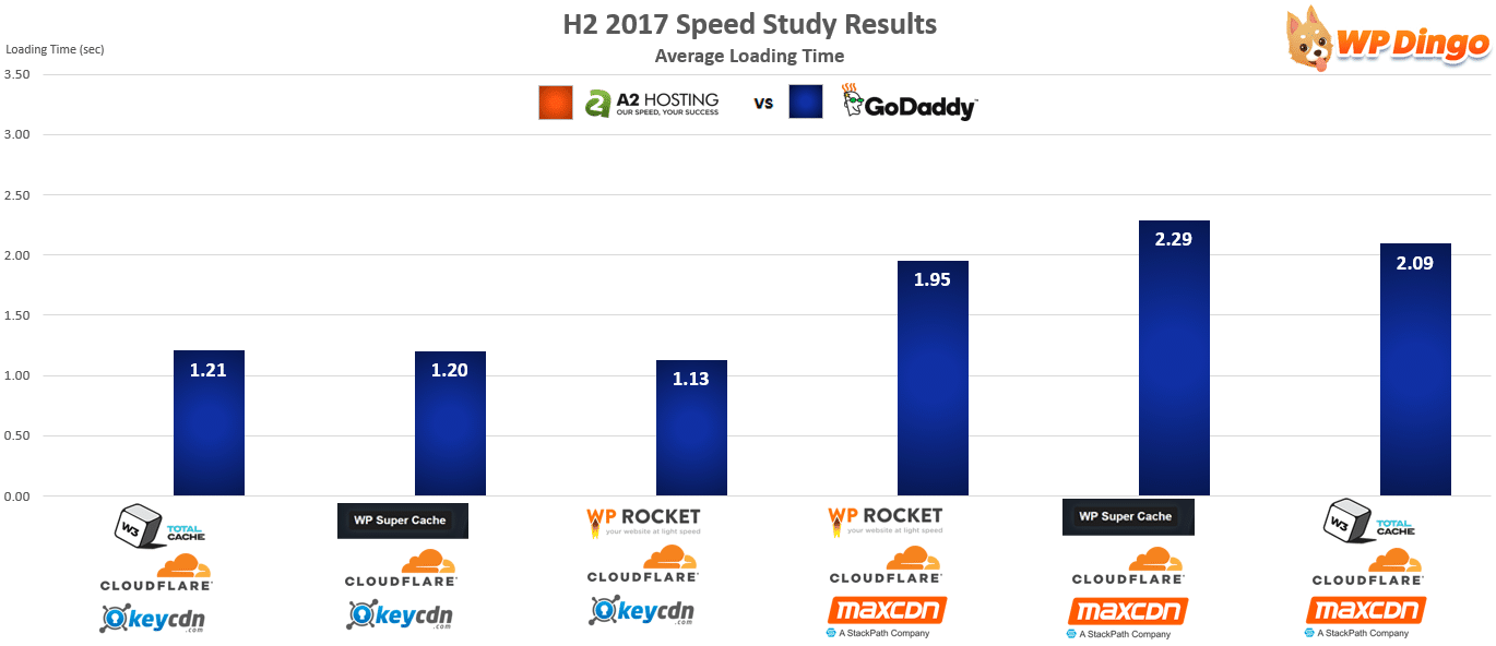 A2 Hosting vs GoDaddy Speed Chart - Aug 2017 to Dec 2017