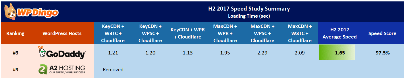 A2 Hosting vs GoDaddy Speed Table - Aug 2017 to Dec 2017