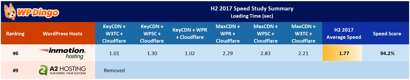 A2 Hosting vs InMotion Speed Table - Aug 2017 to Dec 2017