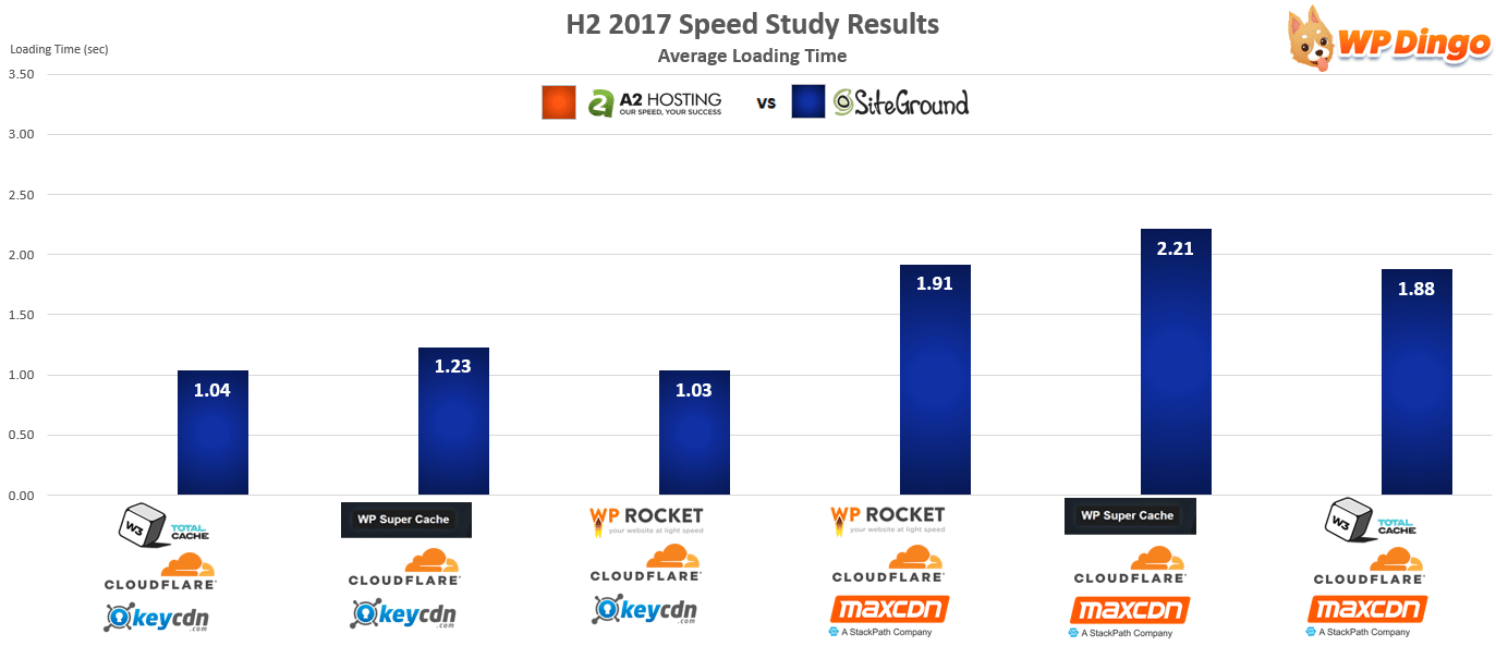 A2 Hosting vs SiteGround Speed Chart - Aug 2017 to Dec 2017