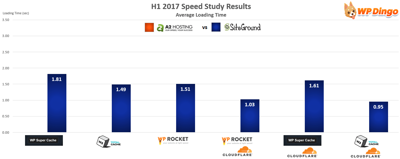 A2 Hosting vs SiteGround Speed Chart - Jan 2017 to Aug 2017