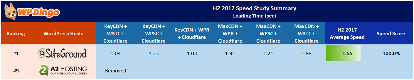 A2 Hosting vs SiteGround Speed Table - Aug 2017 to Dec 2017