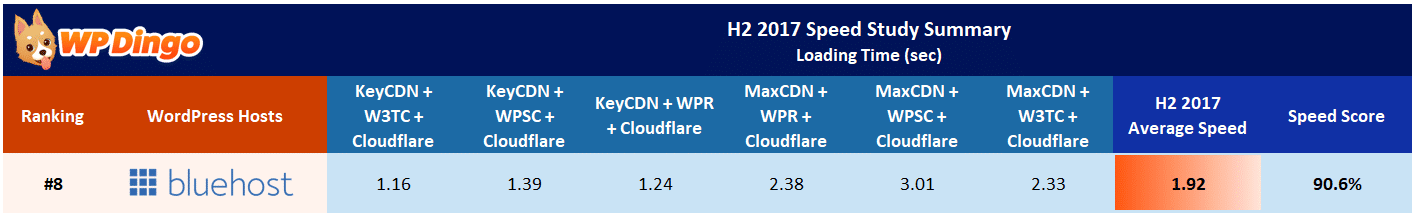 Bluehost Speed Test Results Table - Aug 2017 to Dec 2017