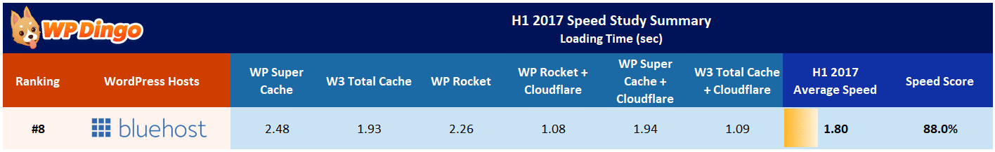 Bluehost Speed Test Results Table - Jan 2017 to Aug 2017