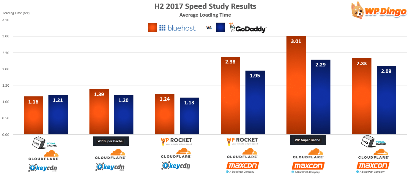 Bluehost vs GoDaddy Speed Chart - Aug 2017 to Dec 2017