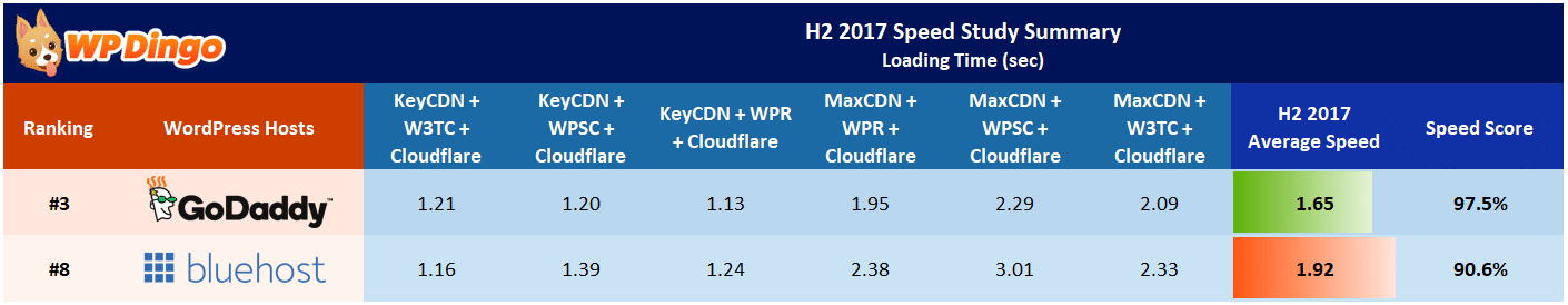Bluehost vs GoDaddy Speed Table - Aug 2017 to Dec 2017