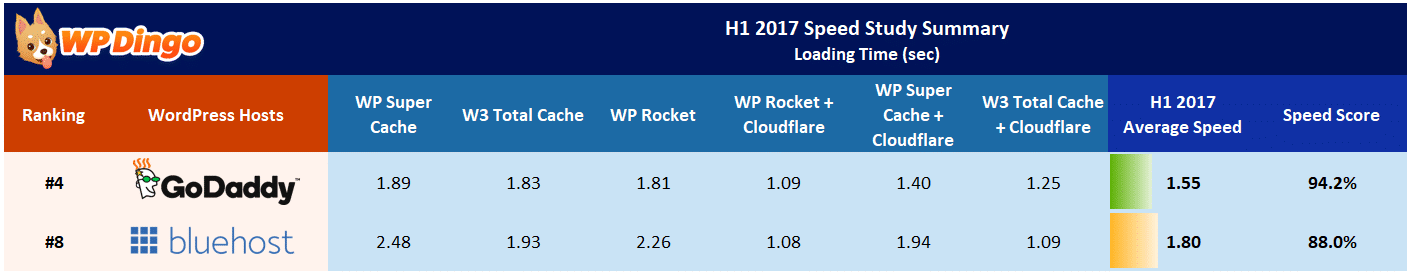Bluehost vs GoDaddy Speed Table - Jan 2017 to Aug 2017