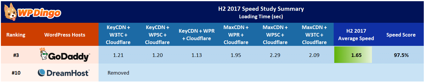DreamHost vs GoDaddy Speed Table - Aug 2017 to Dec 2017