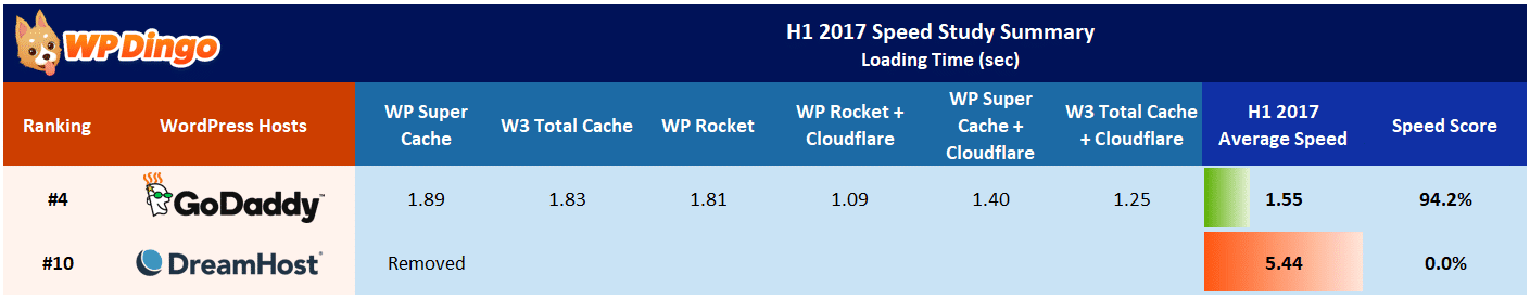 DreamHost vs GoDaddy Speed Table - Jan 2017 to Aug 2017