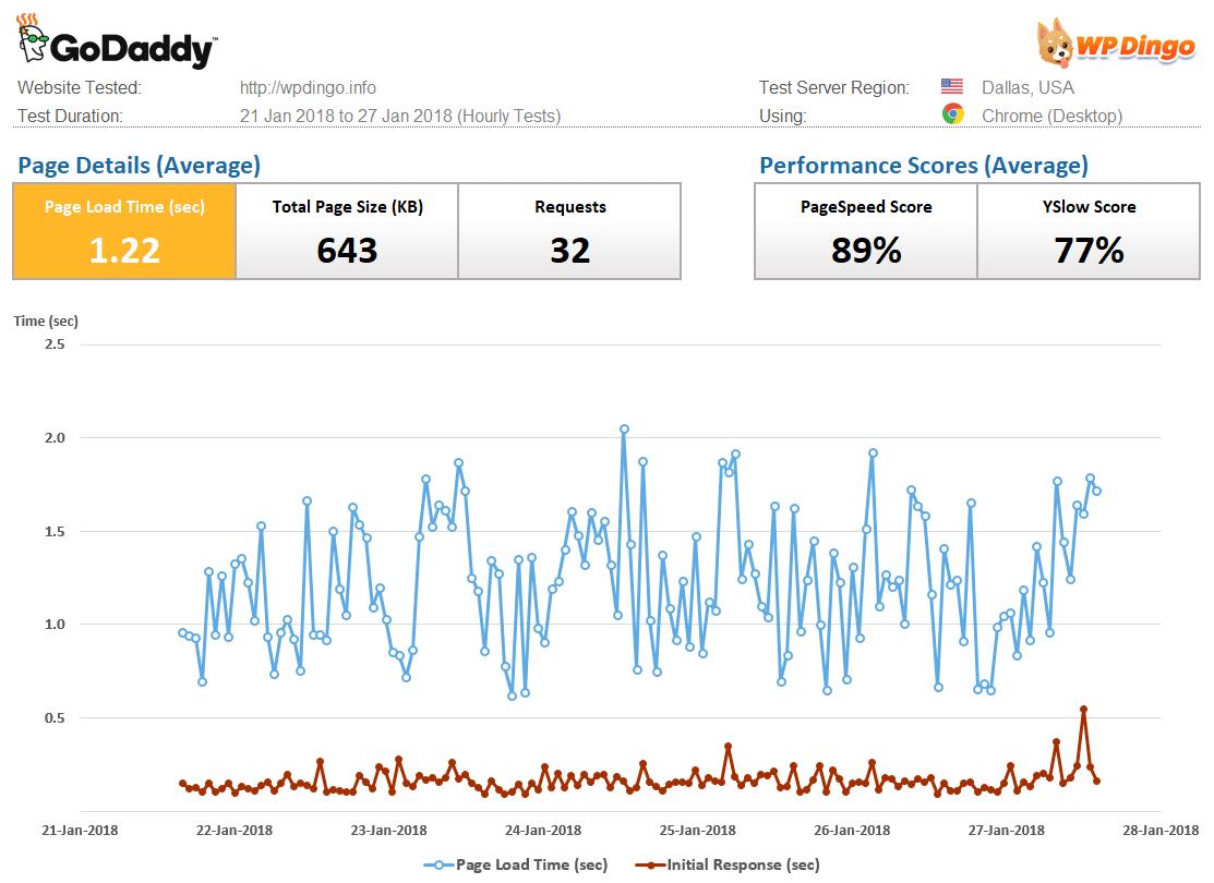 GoDaddy Speed Dashboard & Load Time Chart