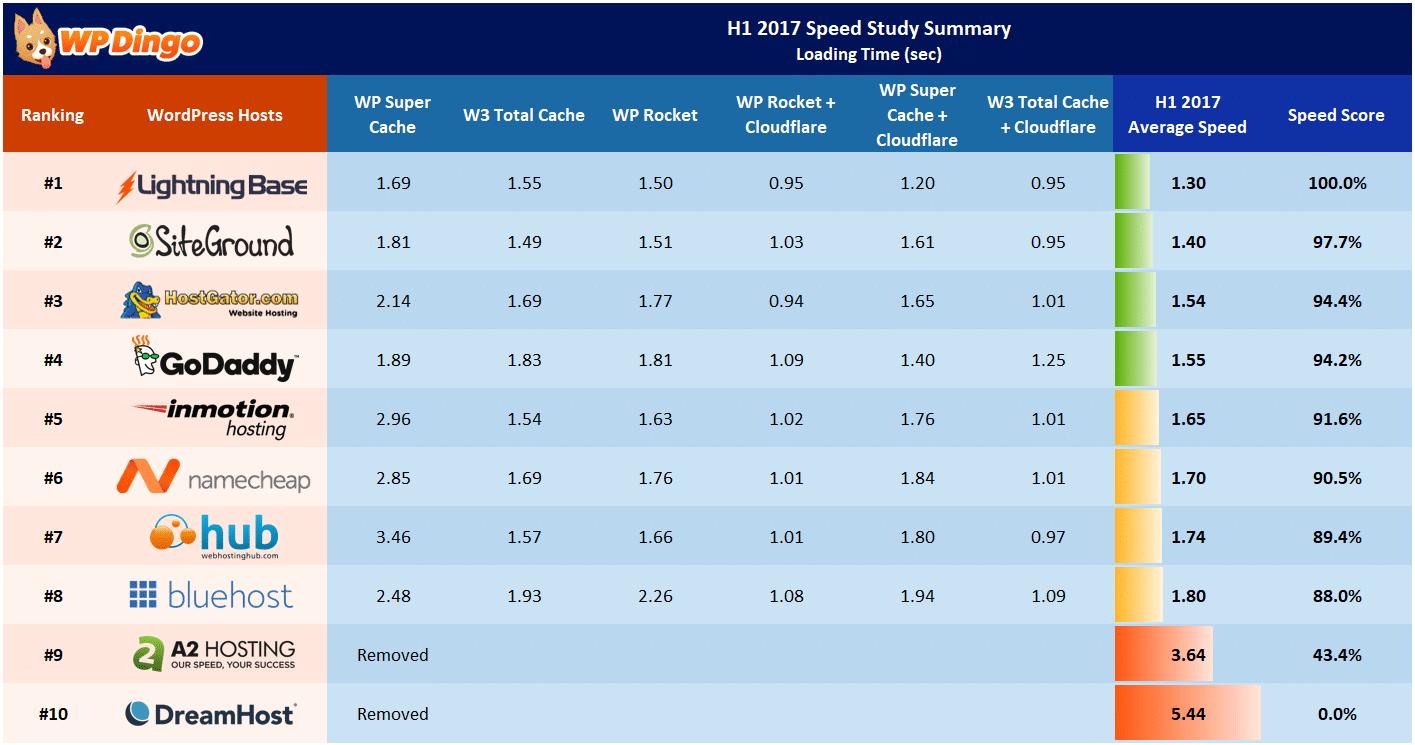 H1 2017 Speed Study Summary Table - All Hosts