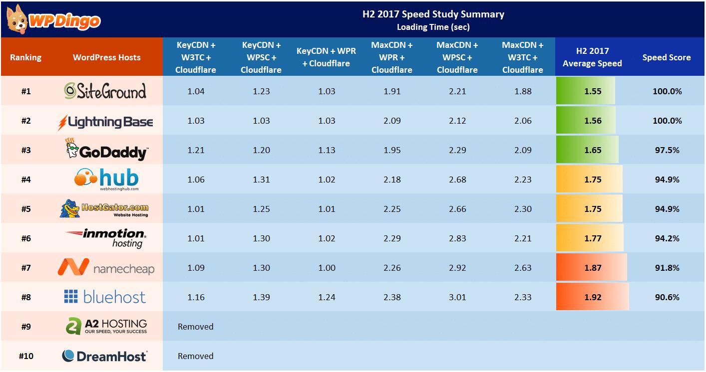 H2 2017 Speed Study Summary Table - All Hosts