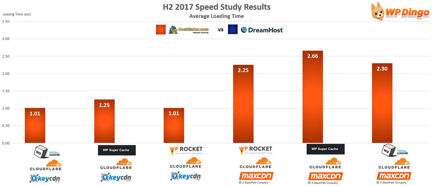 HostGator vs DreamHost Speed Chart - Aug 2017 to Dec 2017
