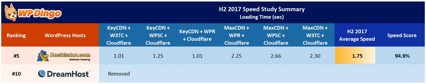 HostGator vs DreamHost Speed Table - Aug 2017 to Dec 2017