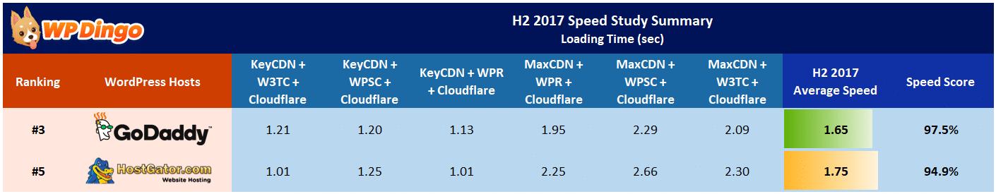 HostGator vs GoDaddy Speed Table - Aug 2017 to Dec 2017