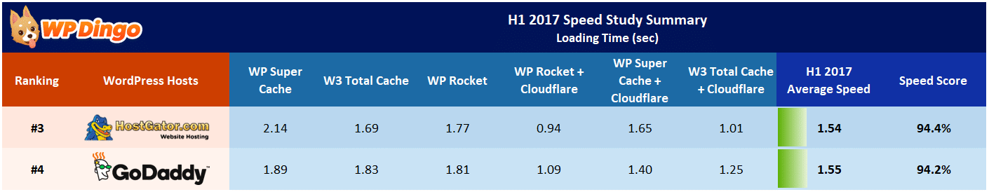 HostGator vs GoDaddy Speed Table - Jan 2017 to Aug 2017