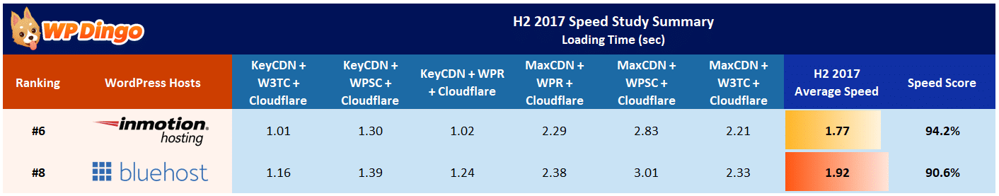 InMotion vs Bluehost Speed Table - Aug 2017 to Dec 2017
