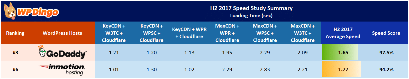 InMotion vs GoDaddy Speed Table - Aug 2017 to Dec 2017